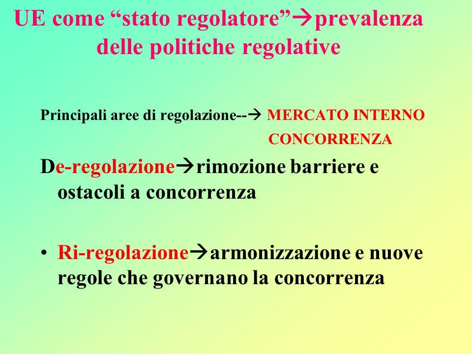 UE come stato regolatore  prevalenza delle politiche regolative Principali aree di regolazione--  MERCATO INTERNO CONCORRENZA De-regolazione  rimozione barriere e ostacoli a concorrenza Ri-regolazione  armonizzazione e nuove regole che governano la concorrenza