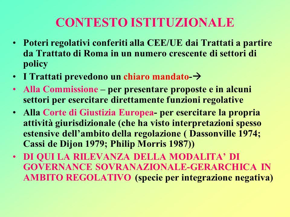 CONTESTO ISTITUZIONALE Poteri regolativi conferiti alla CEE/UE dai Trattati a partire da Trattato di Roma in un numero crescente di settori di policy I Trattati prevedono un chiaro mandato-  Alla Commissione – per presentare proposte e in alcuni settori per esercitare direttamente funzioni regolative Alla Corte di Giustizia Europea- per esercitare la propria attività giurisdizionale (che ha visto interpretazioni spesso estensive dell'ambito della regolazione ( Dassonville 1974; Cassi de Dijon 1979; Philip Morris 1987)) DI QUI LA RILEVANZA DELLA MODALITA' DI GOVERNANCE SOVRANAZIONALE-GERARCHICA IN AMBITO REGOLATIVO (specie per integrazione negativa)