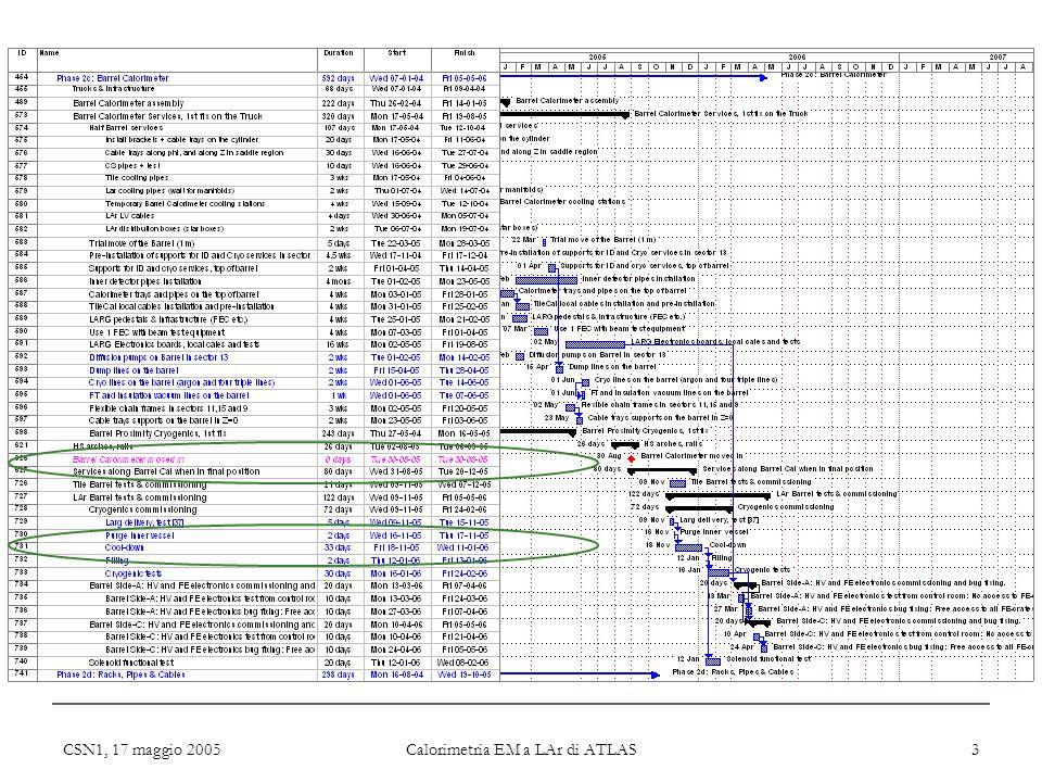 CSN1, 17 maggio 2005 Calorimetria EM a LAr di ATLAS 3