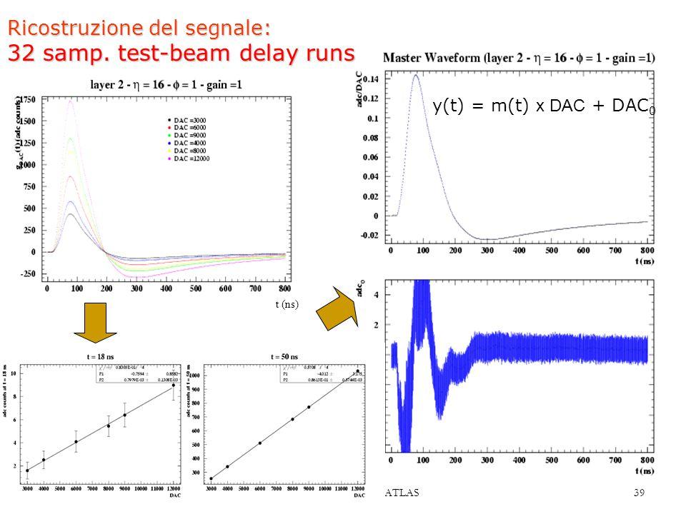CSN1, 17 maggio 2005 Calorimetria EM a LAr di ATLAS 39 Ricostruzione del segnale: 32 samp. test-beam delay runs t (ns) y(t) = m(t) x DAC + DAC 0