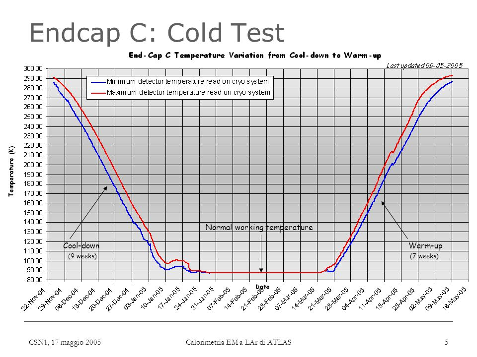CSN1, 17 maggio 2005 Calorimetria EM a LAr di ATLAS 5 Endcap C: Cold Test Cool-downWarm-up Normal working temperature (9 weeks)(7 weeks)