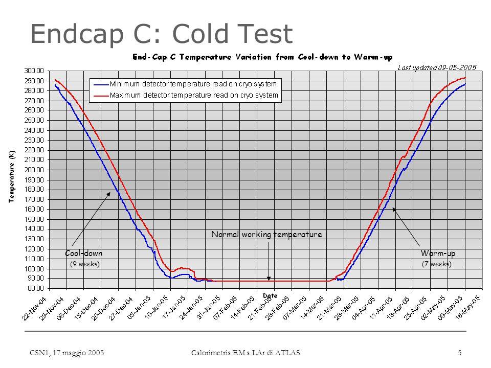 CSN1, 17 maggio 2005 Calorimetria EM a LAr di ATLAS 5 Endcap C: Cold Test Cool-downWarm-up Normal working temperature (9 weeks)(7 weeks)