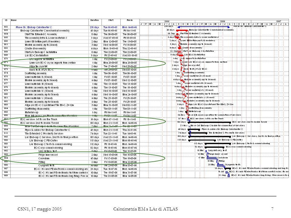 CSN1, 17 maggio 2005 Calorimetria EM a LAr di ATLAS 7