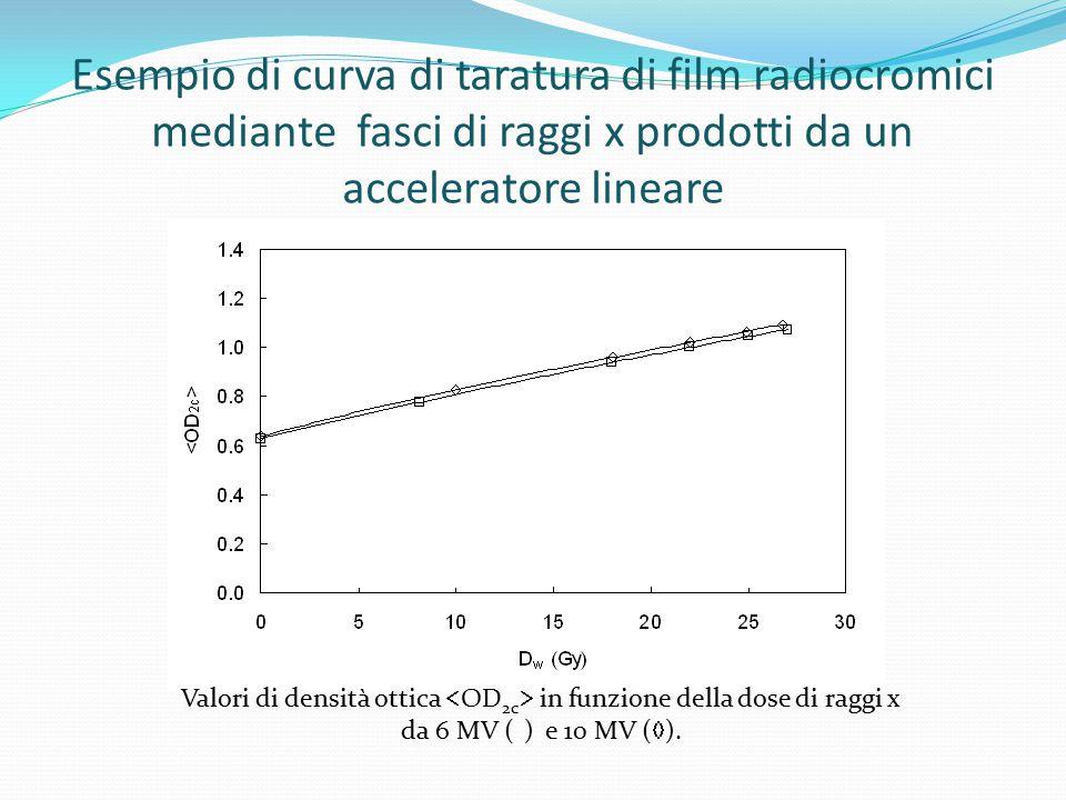 Esempio di curva di taratura di film radiocromici mediante fasci di raggi x prodotti da un acceleratore lineare Valori di densità ottica  OD 2c  in