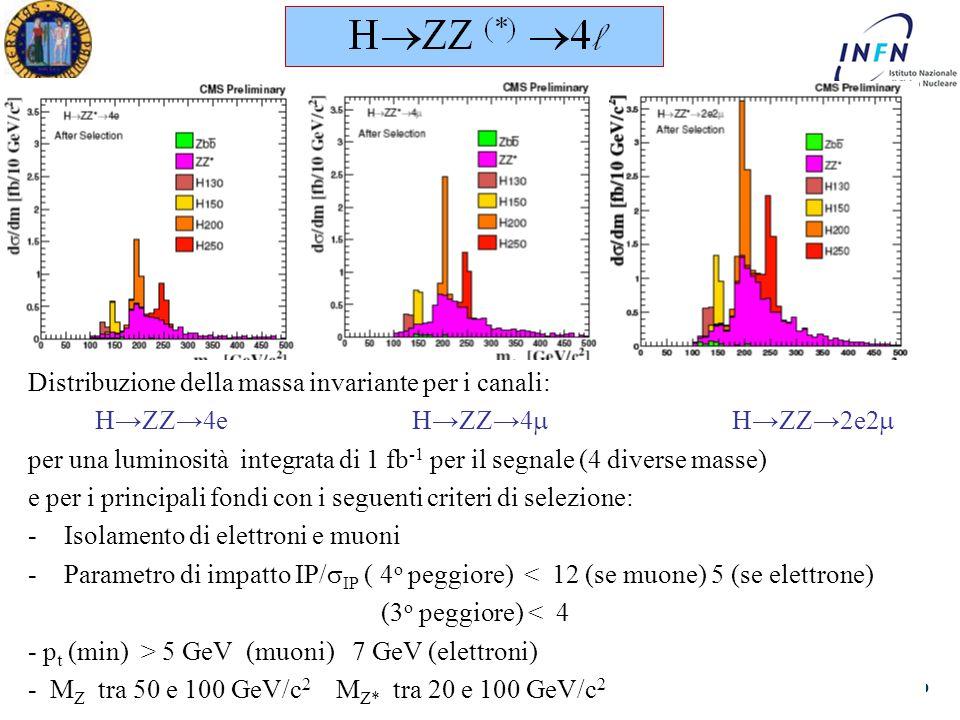 Dottorato in Fisica XXV Ciclo Padova 19 Aprile 2011 Ezio Torassa Distribuzione della massa invariante per i canali: H → ZZ → 4e H → ZZ → 4  H → ZZ → 2e2  per una luminosità integrata di 1 fb -1 per il segnale (4 diverse masse) e per i principali fondi con i seguenti criteri di selezione: -Isolamento di elettroni e muoni -Parametro di impatto IP/  IP ( 4 o peggiore) < 12 (se muone) 5 (se elettrone) (3 o peggiore) < 4 - p t (min) > 5 GeV (muoni) 7 GeV (elettroni) - M Z tra 50 e 100 GeV/c 2 M Z* tra 20 e 100 GeV/c 2