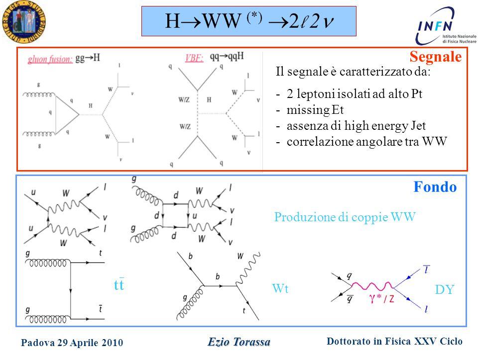 Dottorato in Fisica XXV Ciclo Padova 29 Aprile 2010 Ezio Torassa Produzione di coppie WW Wt Il segnale è caratterizzato da: - 2 leptoni isolati ad alto Pt - missing Et - assenza di high energy Jet - correlazione angolare tra WW DY H  WW (*)  2 l 2 Segnale Fondo