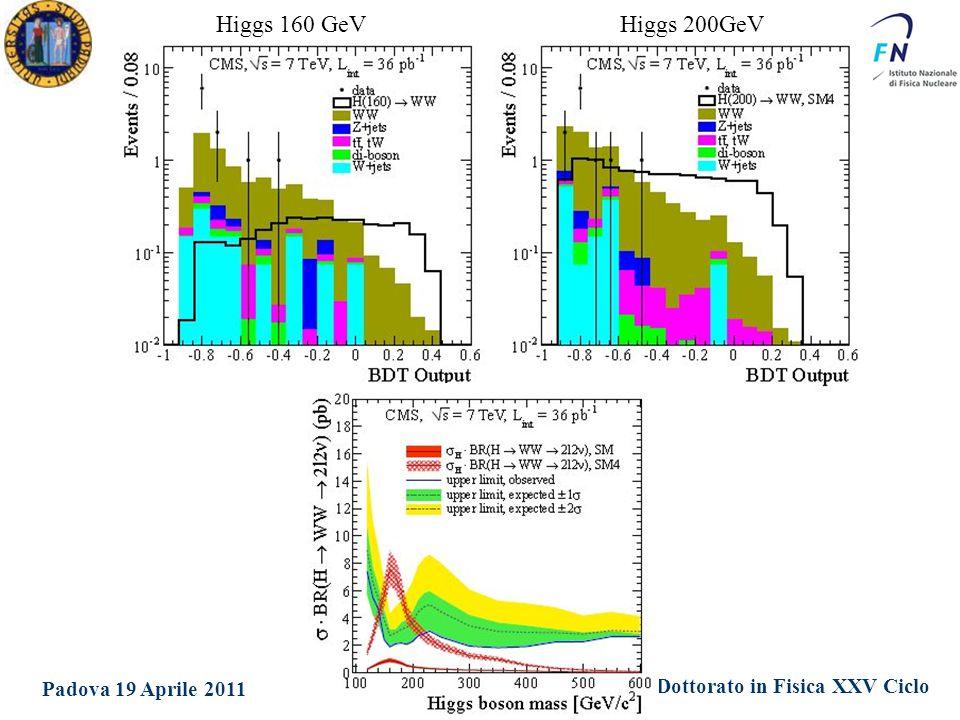Dottorato in Fisica XXV Ciclo Padova 19 Aprile 2011 Ezio Torassa Higgs 160 GeVHiggs 200GeV