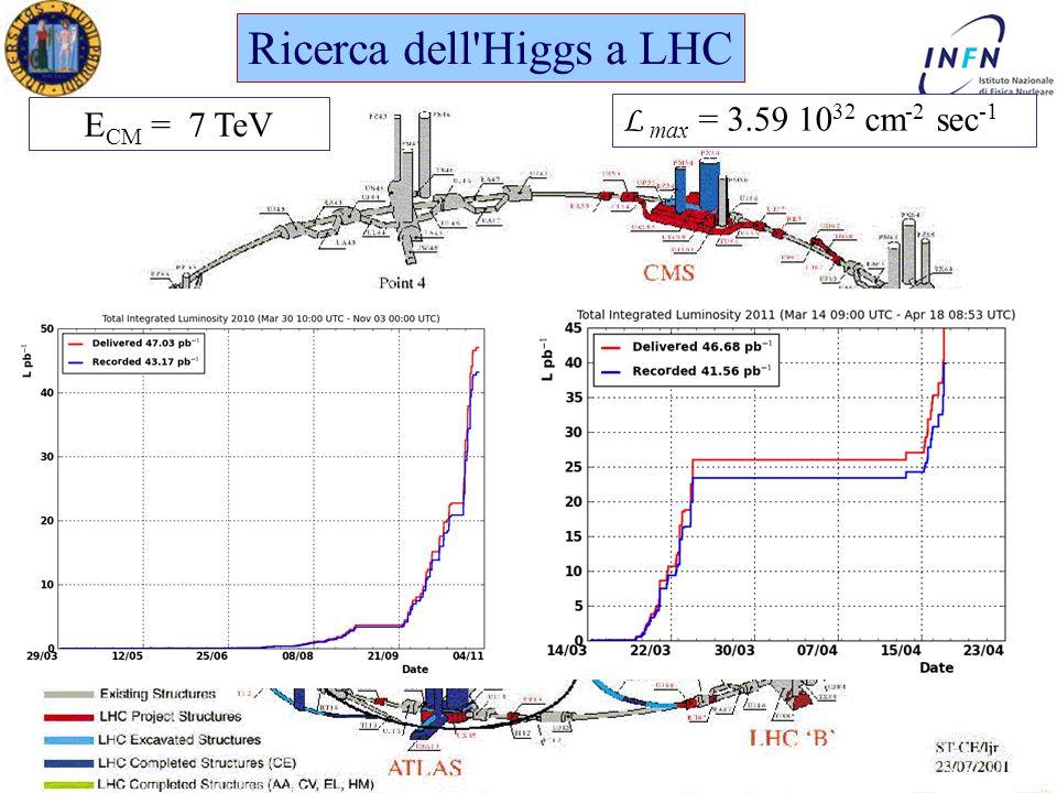 Dottorato in Fisica XXV Ciclo Padova 19 Aprile 2011 Ezio Torassa Ricerca dell Higgs a LHC L max = 3.59 10 32 cm -2 sec -1 E CM = 7 TeV