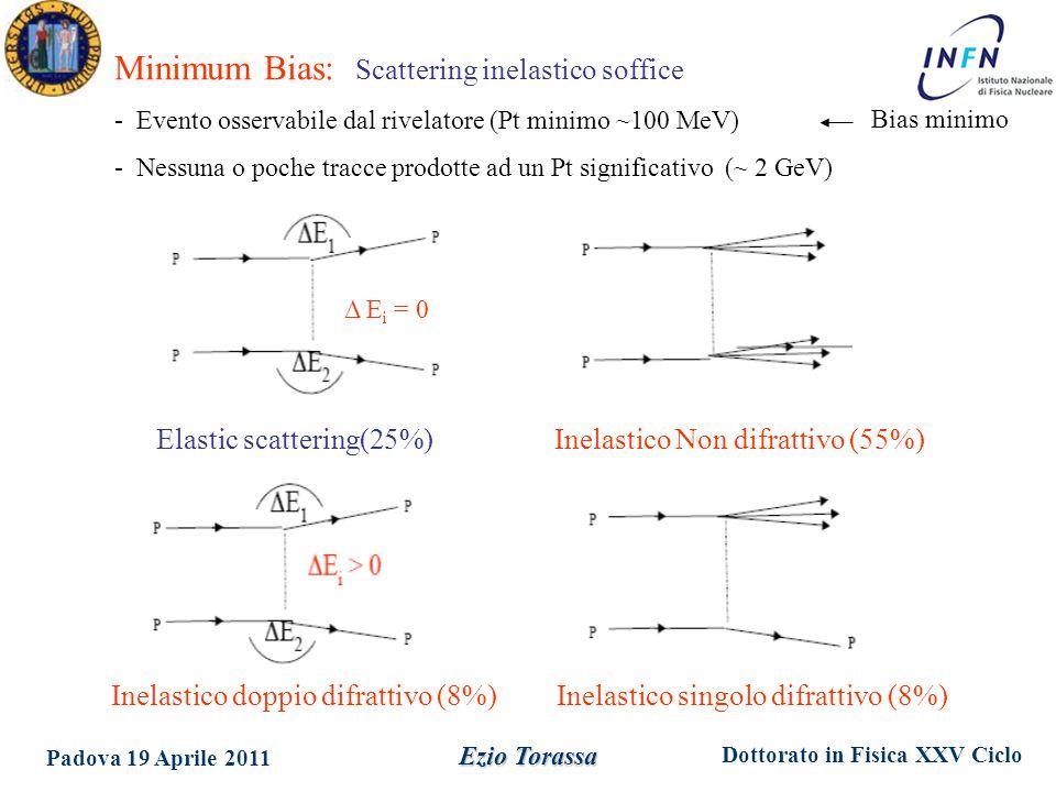 Dottorato in Fisica XXV Ciclo Padova 19 Aprile 2011 Ezio Torassa Δ E i = 0 Elastic scattering(25%) Inelastico doppio difrattivo (8%) Inelastico Non difrattivo (55%) Inelastico singolo difrattivo (8%) Minimum Bias: Scattering inelastico soffice - Evento osservabile dal rivelatore (Pt minimo ~100 MeV) - Nessuna o poche tracce prodotte ad un Pt significativo (~ 2 GeV) Bias minimo