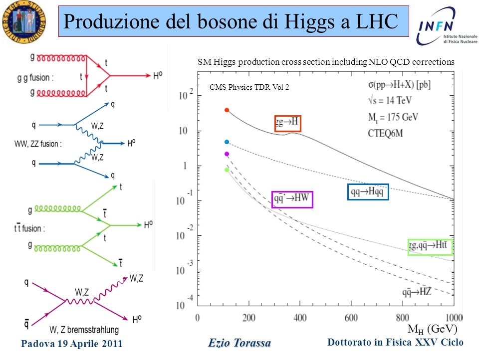 Dottorato in Fisica XXV Ciclo Padova 19 Aprile 2011 Ezio Torassa CMS Physics TDR Vol 2 SM Higgs production cross section including NLO QCD corrections Produzione del bosone di Higgs a LHC M H (GeV)