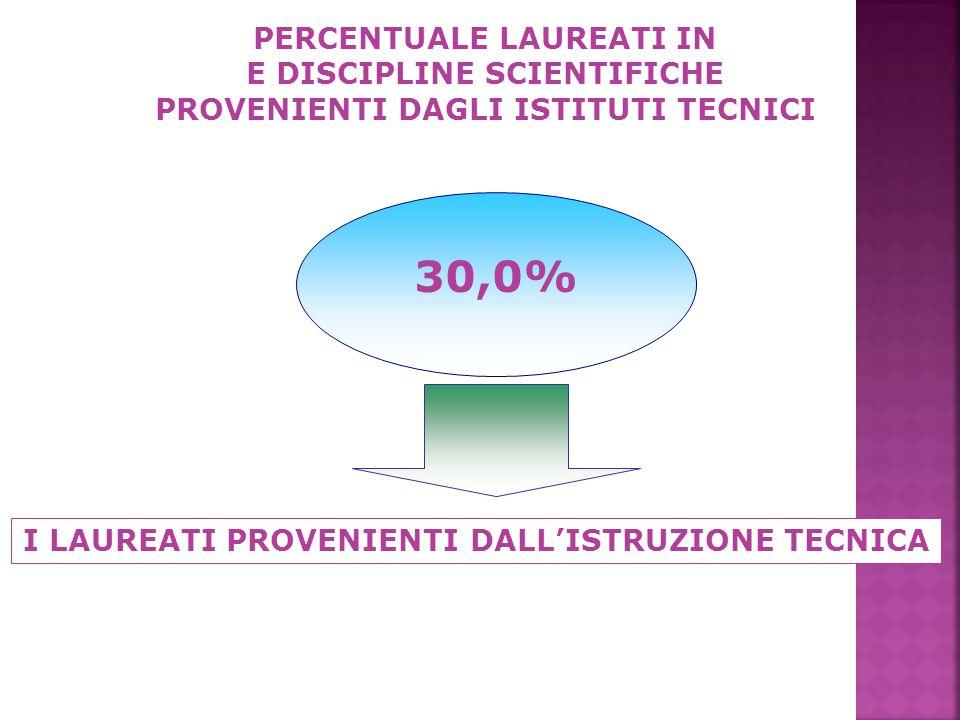 PERCENTUALE LAUREATI IN E DISCIPLINE SCIENTIFICHE PROVENIENTI DAGLI ISTITUTI TECNICI 30,0% I LAUREATI PROVENIENTI DALL'ISTRUZIONE TECNICA