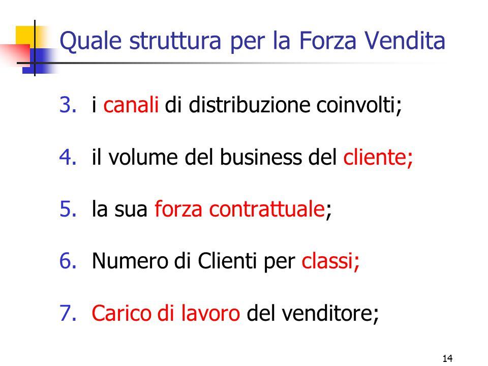 14 Quale struttura per la Forza Vendita 3.i canali di distribuzione coinvolti; 4.il volume del business del cliente; 5.la sua forza contrattuale; 6.Nu