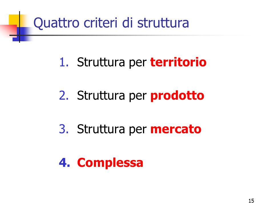 15 Quattro criteri di struttura 1.Struttura per territorio 2.Struttura per prodotto 3.Struttura per mercato 4.Complessa