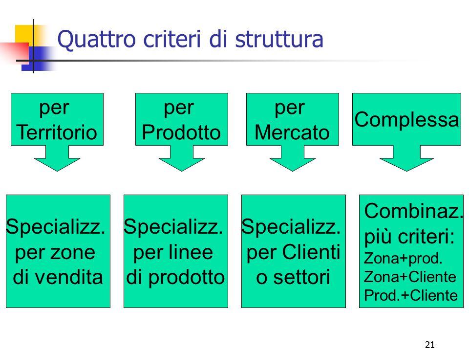 21 Quattro criteri di struttura Specializz. per zone di vendita per Territorio per Prodotto per Mercato Complessa Specializz. per linee di prodotto Sp