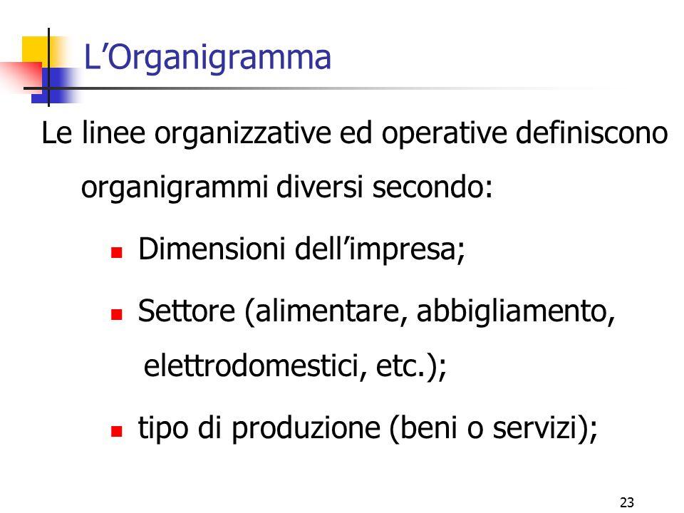 23 L'Organigramma Le linee organizzative ed operative definiscono organigrammi diversi secondo: Dimensioni dell'impresa; Settore (alimentare, abbiglia