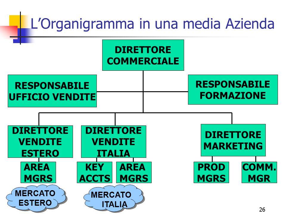 26 L'Organigramma in una media Azienda DIRETTORE COMMERCIALE RESPONSABILE FORMAZIONE AREA MGRS DIRETTORE VENDITE ESTERO RESPONSABILE UFFICIO VENDITE M