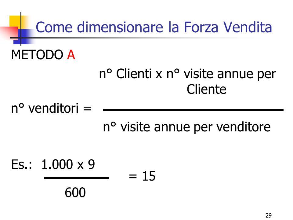 29 Come dimensionare la Forza Vendita METODO A n° Clienti x n° visite annue per Cliente n° venditori = n° visite annue per venditore Es.: 1.000 x 9 =