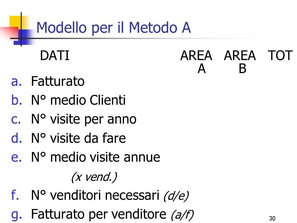 30 Modello per il Metodo A DATI AREA AREA TOT A B a.Fatturato b.N° medio Clienti c.N° visite per anno d.N° visite da fare e.N° medio visite annue (x v