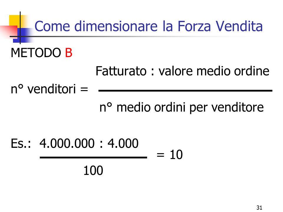 31 Come dimensionare la Forza Vendita METODO B Fatturato : valore medio ordine n° venditori = n° medio ordini per venditore Es.: 4.000.000 : 4.000 = 1