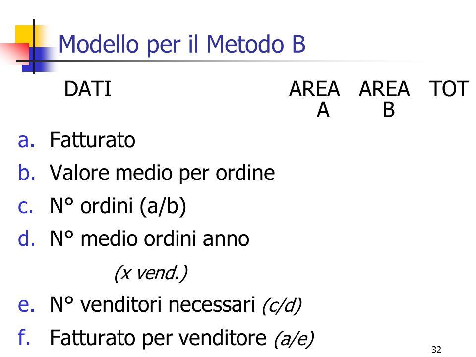 32 Modello per il Metodo B DATI AREA AREA TOT A B a.Fatturato b.Valore medio per ordine c.N° ordini (a/b) d.N° medio ordini anno (x vend.) e.N° vendit