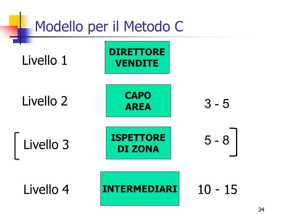 34 Modello per il Metodo C DIRETTORE VENDITE CAPO AREA ISPETTORE DI ZONA INTERMEDIARI Livello 1 Livello 2 Livello 3 Livello 4 3 - 5 5 - 8 10 - 15