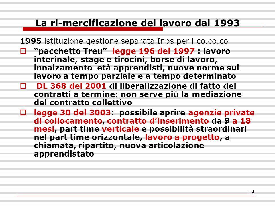 """14 La ri-mercificazione del lavoro dal 1993 1995 istituzione gestione separata Inps per i co.co.co  """"pacchetto Treu"""" legge 196 del 1997 : lavoro inte"""