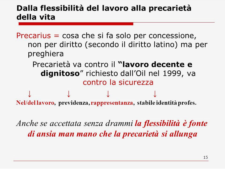 15 Dalla flessibilità del lavoro alla precarietà della vita Precarius = cosa che si fa solo per concessione, non per diritto (secondo il diritto latin