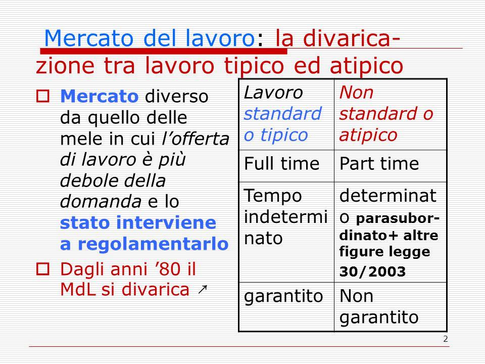 2 Mercato del lavoro: la divarica- zione tra lavoro tipico ed atipico  Mercato diverso da quello delle mele in cui l'offerta di lavoro è più debole d