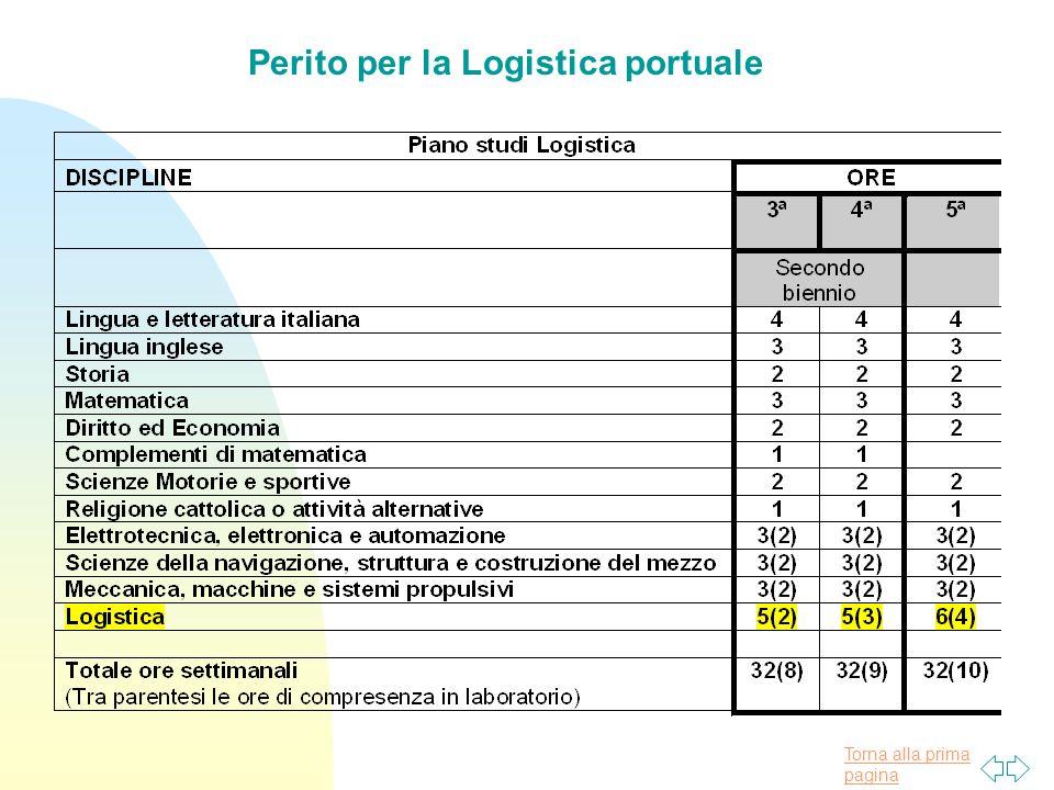 """Torna alla prima pagina L'articolazione """"Logistica"""" riguarda l'approfondimento delle problematiche relative alla gestione, al controllo degli aspetti"""