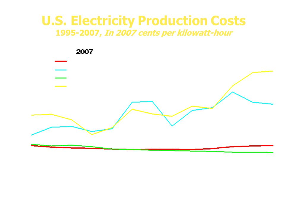 U.S. Electricity Production Costs 1995-2007, In 2007 cents per kilowatt-hour Production Costs = Operations and Maintenance Costs + Fuel Costs Source:
