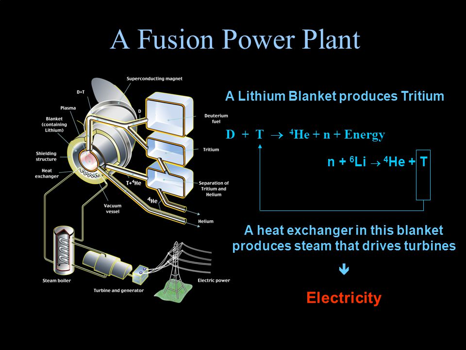 49 A Fusion Power Plant D + T  4 He + n + Energy n + 6 Li  4 He + T A Lithium Blanket produces Tritium A heat exchanger in this blanket produces steam that drives turbines  Electricity