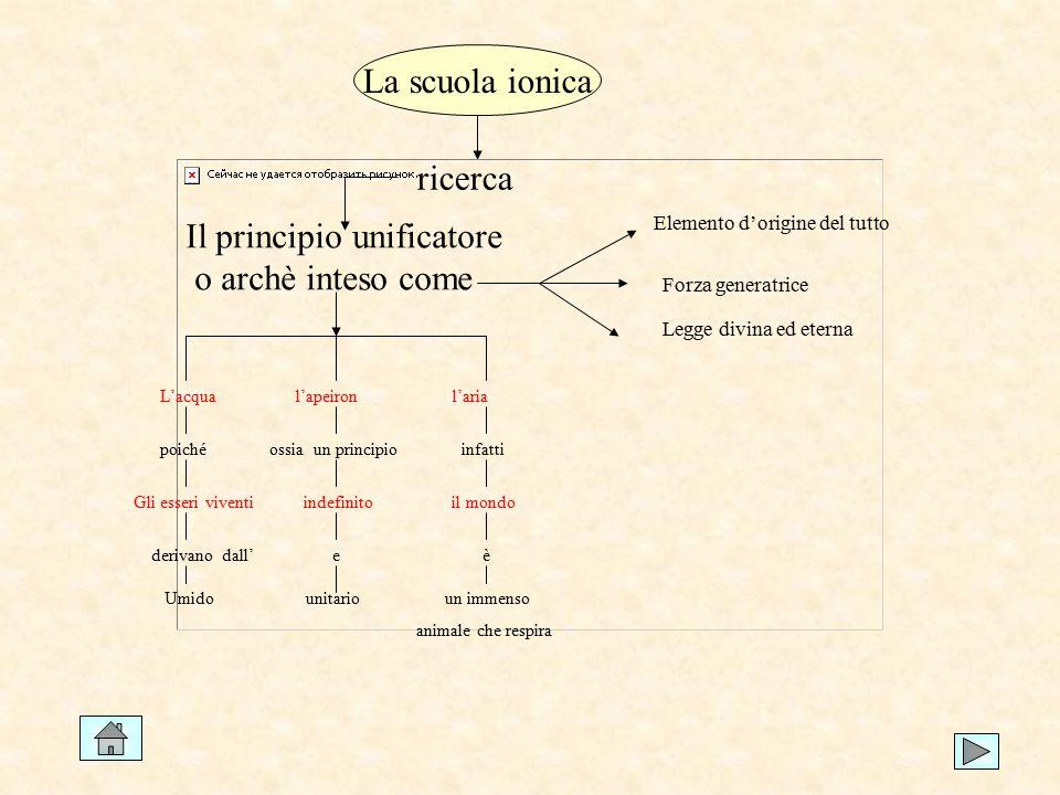 La scuola ionica ricerca Il principio unificatore o archè inteso come Elemento d'origine del tutto Forza generatrice Legge divina ed eterna L'acqua l'