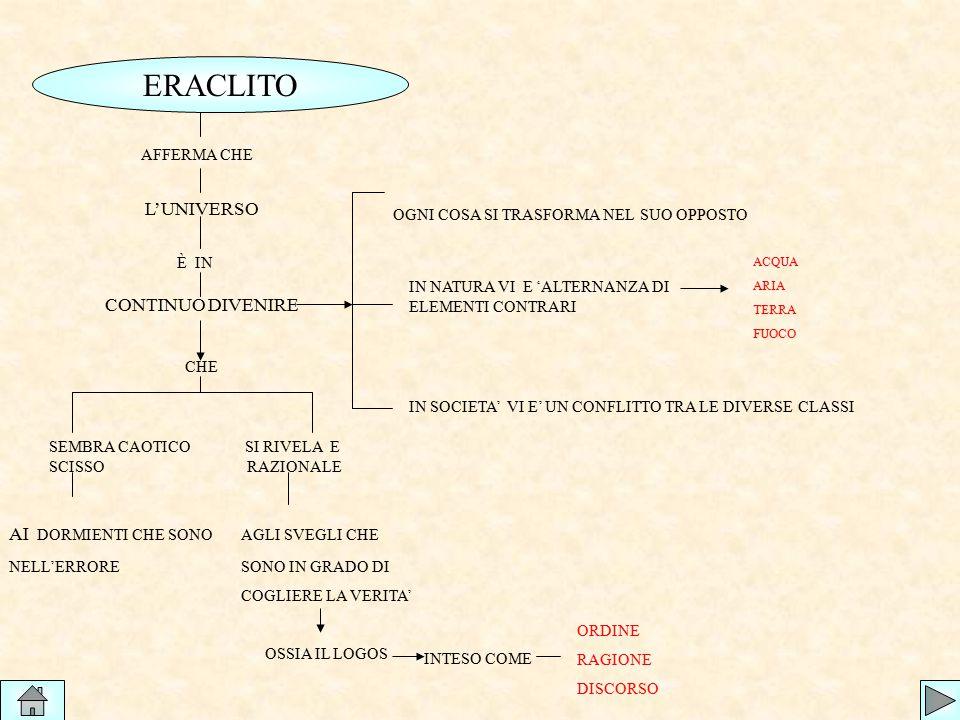 ERACLITO AFFERMA CHE L'UNIVERSO È IN CONTINUO DIVENIRE OGNI COSA SI TRASFORMA NEL SUO OPPOSTO IN NATURA VI E 'ALTERNANZA DI ELEMENTI CONTRARI ACQUA AR