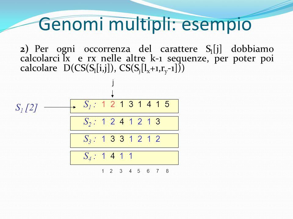 2)Per ogni occorrenza del carattere S l [j] dobbiamo calcolarci lx e rx nelle altre k-1 sequenze, per poter poi calcolare D(CS(S l [i,j]), CS(S j [l x +1,r y -1]))  S 1 [2] j Genomi multipli: esempio S 1 : 1 2 1 3 1 4 1 5 S 2 : 1 2 4 1 2 1 3 1 2 3 4 5 6 7 8 S 3 : 1 3 3 1 2 1 2 S 4 : 1 4 1 1