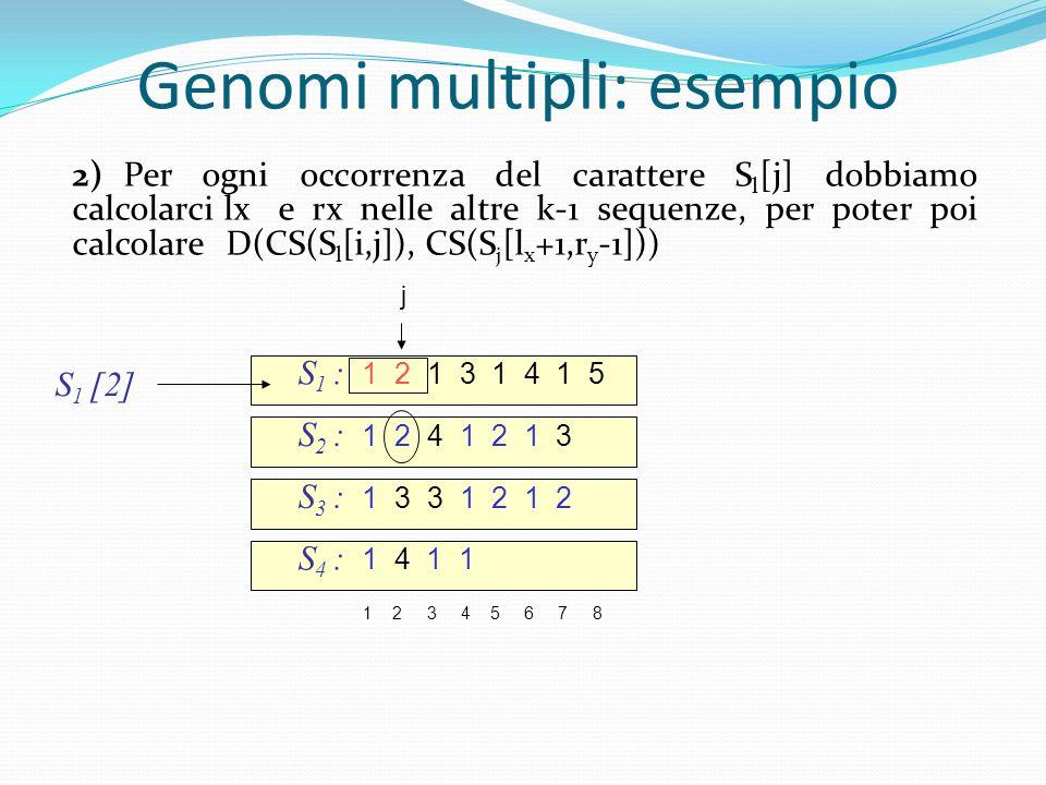 S 1 : 1 2 1 3 1 4 1 5 S 2 : 1 2 4 1 2 1 3 1 2 3 4 5 6 7 8 S 3 : 1 3 3 1 2 1 2 S 4 : 1 4 1 1 S 1 [2] Genomi multipli: esempio 2)Per ogni occorrenza del carattere S l [j] dobbiamo calcolarci lx e rx nelle altre k-1 sequenze, per poter poi calcolare D(CS(S l [i,j]), CS(S j [l x +1,r y -1]))  j