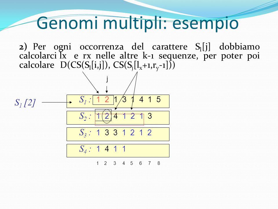 S 1 : 1 2 1 3 1 4 1 5 S 2 : 1 2 4 1 2 1 3 1 2 3 4 5 6 7 8 S 3 : 1 3 3 1 2 1 2 S 4 : 1 4 1 1 S 1 [2] j Genomi multipli: esempio 2)Per ogni occorrenza del carattere S l [j] dobbiamo calcolarci lx e rx nelle altre k-1 sequenze, per poter poi calcolare D(CS(S l [i,j]), CS(S j [l x +1,r y -1])) 