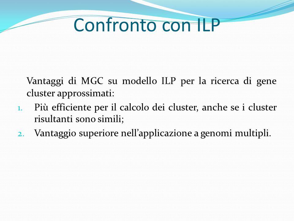 Confronto con ILP Vantaggi di MGC su modello ILP per la ricerca di gene cluster approssimati: 1. Più efficiente per il calcolo dei cluster, anche se i