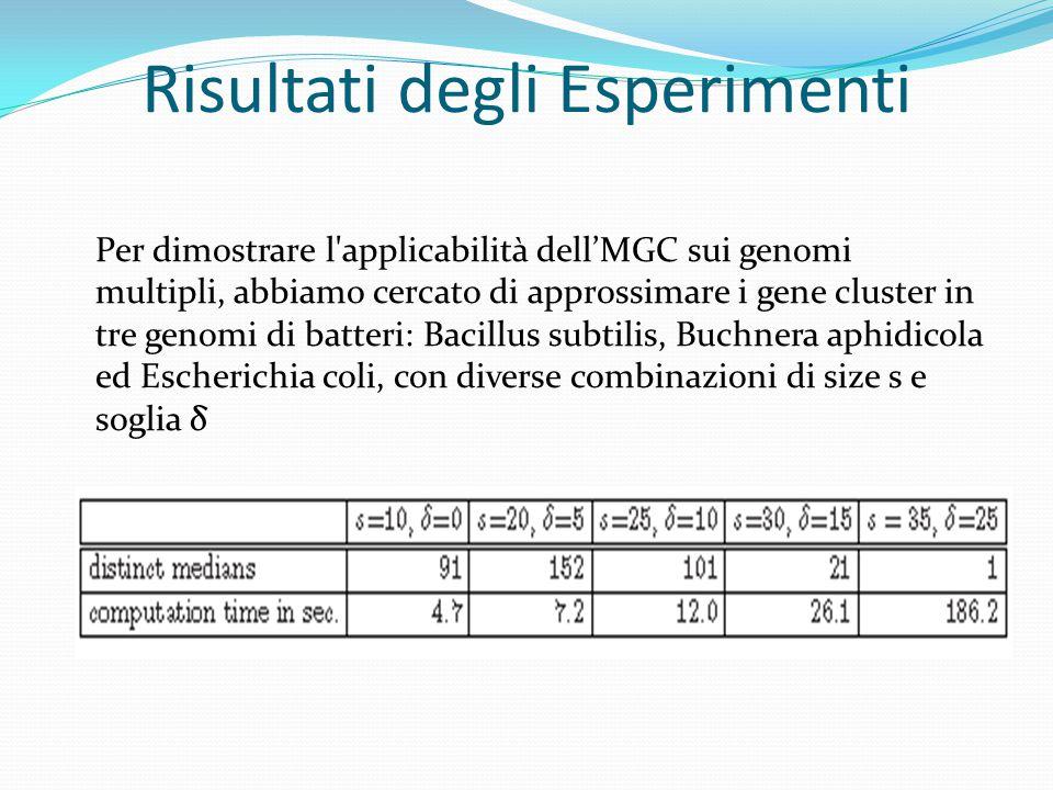 Risultati degli Esperimenti Per dimostrare l applicabilità dell'MGC sui genomi multipli, abbiamo cercato di approssimare i gene cluster in tre genomi di batteri: Bacillus subtilis, Buchnera aphidicola ed Escherichia coli, con diverse combinazioni di size s e soglia δ