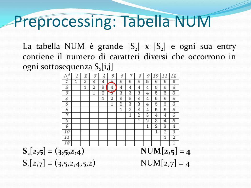 Preprocessing: Tabella NUM La tabella NUM è grande |S 2 | x |S 2 | e ogni sua entry contiene il numero di caratteri diversi che occorrono in ogni sottosequenza S 2 [i,j] S 2 [2,5] = (3,5,2,4)NUM[2,5] = 4 S 2 [2,7] = (3,5,2,4,5,2)NUM[2,7] = 4