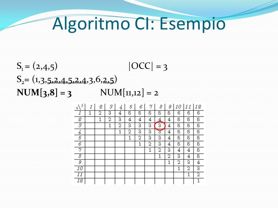 Algoritmo CI: Esempio S 1 = (2,4,5)|OCC| = 3 S 2 = (1,3,5,2,4,5,2,4,3,6,2,5) NUM[3,8] = 3NUM[11,12] = 2