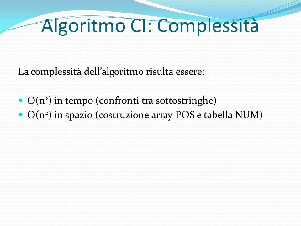 Algoritmo CI: Complessità La complessità dell'algoritmo risulta essere: O(n 2 ) in tempo (confronti tra sottostringhe) O(n 2 ) in spazio (costruzione array POS e tabella NUM)