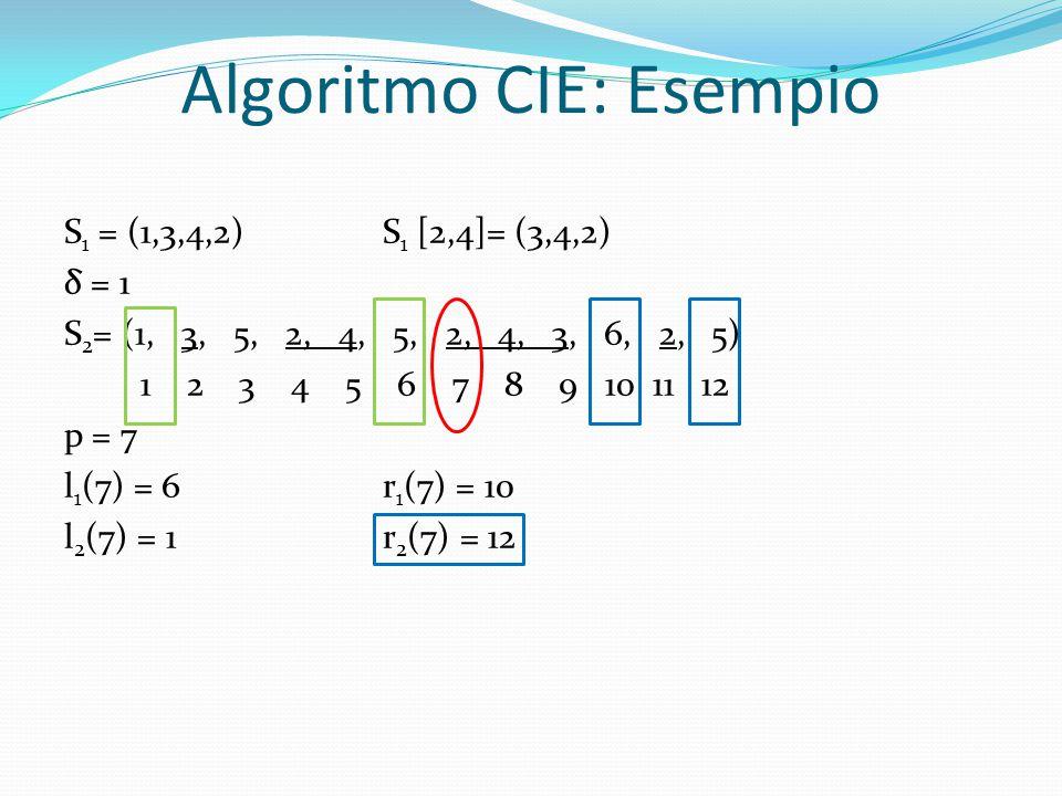 Algoritmo CIE: Esempio S 1 = (1,3,4,2)S 1 [2,4]= (3,4,2) δ = 1 S 2 = (1, 3, 5, 2, 4, 5, 2, 4, 3, 6, 2, 5) 1 2 3 4 5 6 7 8 9 10 11 12 p = 7 l 1 (7) = 6r 1 (7) = 10 l 2 (7) = 1r 2 (7) = 12