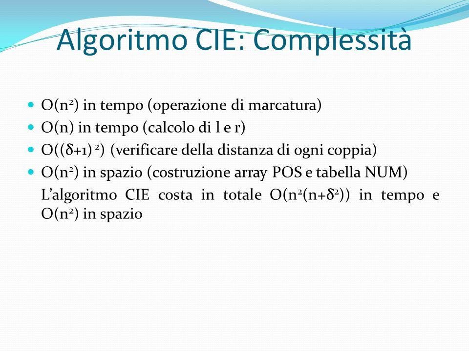 Algoritmo CIE: Complessità O(n 2 ) in tempo (operazione di marcatura) O(n) in tempo (calcolo di l e r) O((δ+1) 2 ) (verificare della distanza di ogni coppia) O(n 2 ) in spazio (costruzione array POS e tabella NUM) L'algoritmo CIE costa in totale O(n 2 (n+δ 2 )) in tempo e O(n 2 ) in spazio