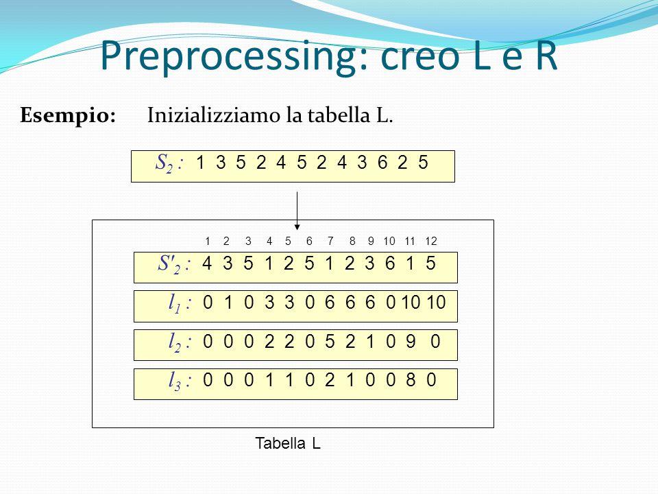 S 2 : 1 3 5 2 4 5 2 4 3 6 2 5 S 2 : 4 3 5 1 2 5 1 2 3 6 1 5 l 1 : 0 1 0 3 3 0 6 6 6 0 10 10 1 2 3 4 5 6 7 8 9 10 11 12 l 2 : 0 0 0 2 2 0 5 2 1 0 9 0 l 3 : 0 0 0 1 1 0 2 1 0 0 8 0 Tabella L Preprocessing: creo L e R Esempio: Inizializziamo la tabella L.