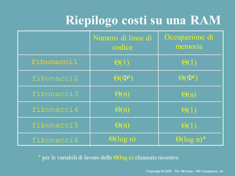 Copyright © 2004 - The McGraw - Hill Companies, srl Riepilogo costi su una RAM fibonacci6 fibonacci5 fibonacci4 fibonacci3 fibonacci2 Θ(log n) Θ(n) Θ(  n ) Θ(log n)* Θ(1) Θ(n) Numero di linee di codice Occupazione di memoria fibonacci1 Θ(1) Θ(  n ) * per le variabili di lavoro delle Θ(log n) chiamate ricorsive