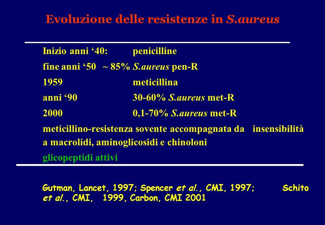 Evoluzione delle resistenze in S.aureus Inizio anni '40:penicilline fine anni '50 ~ 85% S.aureus pen-R 1959meticillina anni '9030-60% S.aureus met-R 2
