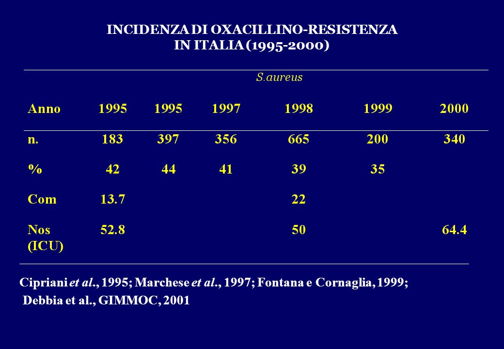 INCIDENZA DI OXACILLINO-RESISTENZA IN ITALIA (1995-2000) Cipriani et al., 1995; Marchese et al., 1997; Fontana e Cornaglia, 1999; Debbia et al., GIMMO