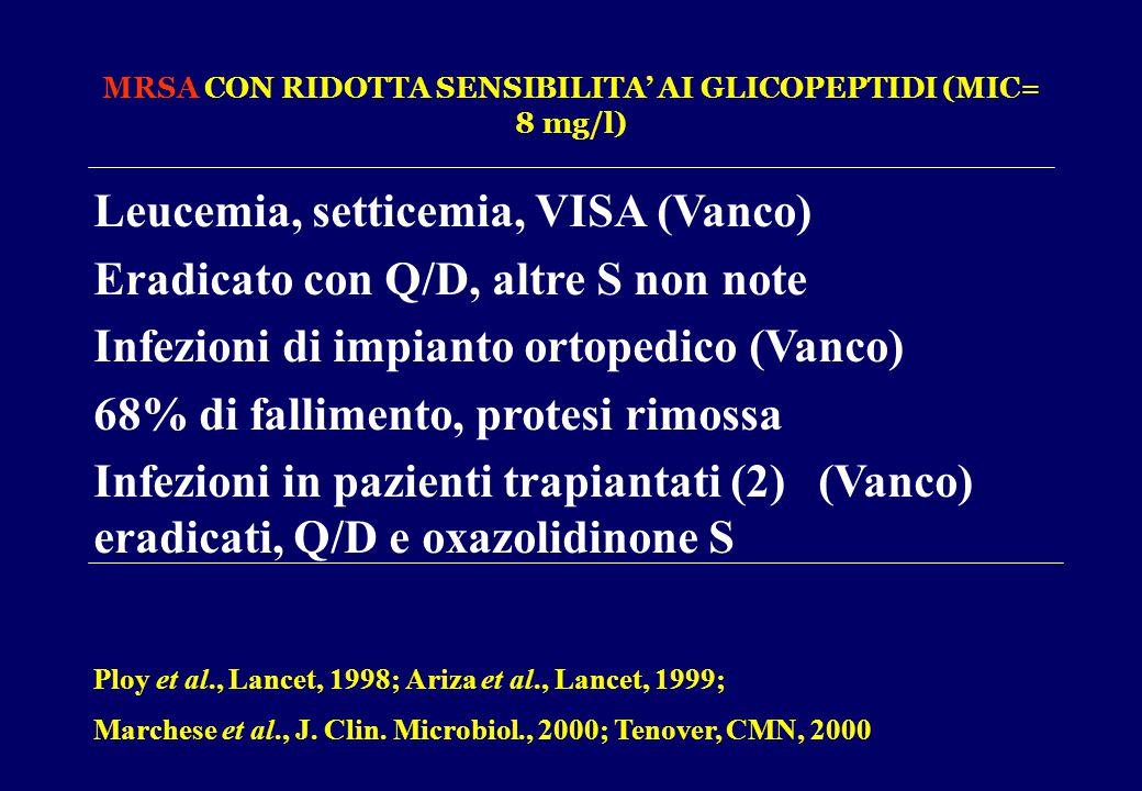 MRSA CON RIDOTTA SENSIBILITA' AI GLICOPEPTIDI (MIC= 8 mg/l) Leucemia, setticemia, VISA (Vanco) Eradicato con Q/D, altre S non note Infezioni di impian