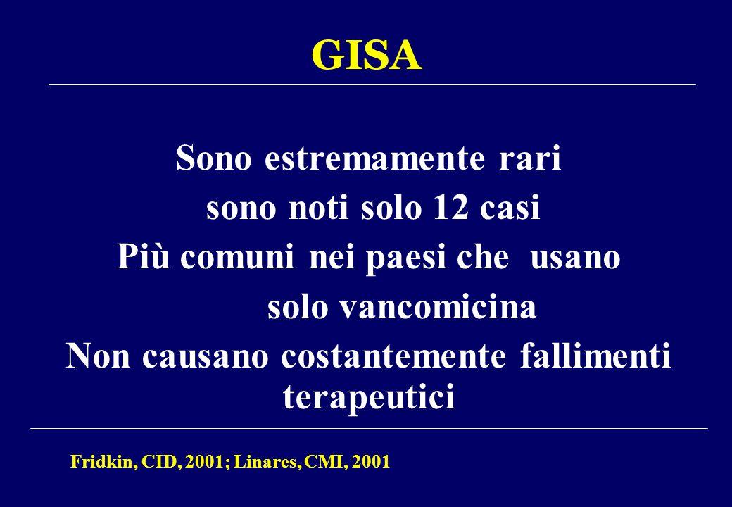 GISA Sono estremamente rari sono noti solo 12 casi Più comuni nei paesi che usano solo vancomicina Non causano costantemente fallimenti terapeutici Fr