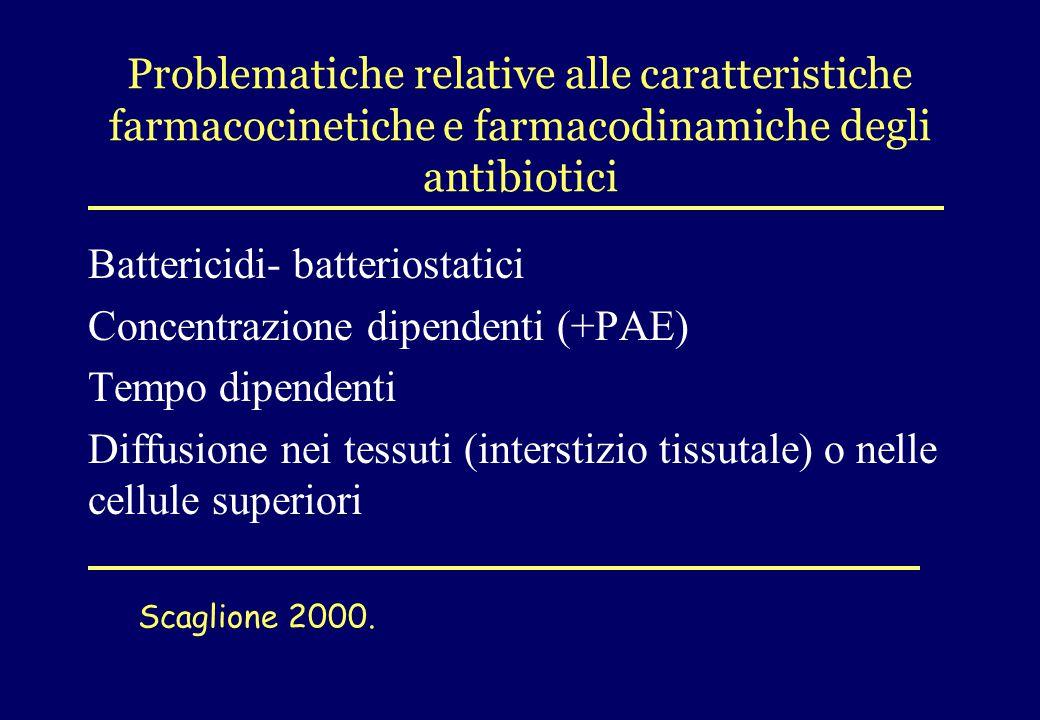 Problematiche relative alle caratteristiche farmacocinetiche e farmacodinamiche degli antibiotici Battericidi- batteriostatici Concentrazione dipenden